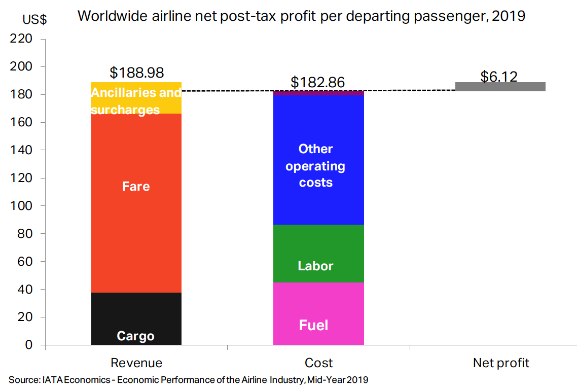 Worldwide airline net post-tax profit per departing passenger 2019