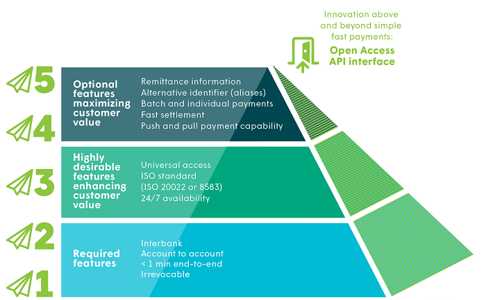 An Enhanced Faster Payments Innovation Index Graphic