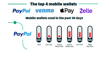 Mobile Wallet PACE Report Infographic