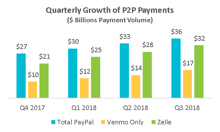 graph of quarterly growth of p2p payments