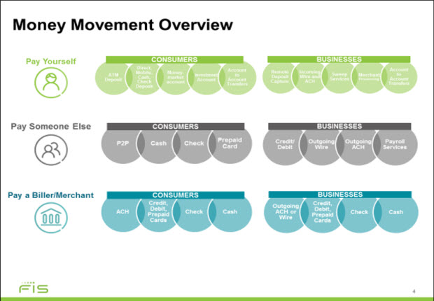 money movement overview