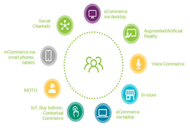 Omni Channel Customer Journey Map
