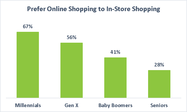 customers who prefer online shopping to in-store shopping graph